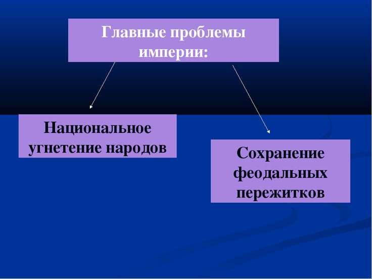 Главные проблемы империи: Национальное угнетение народов Сохранение феодальны...