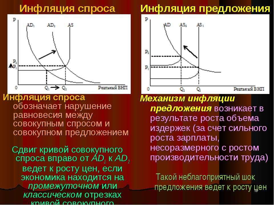 Инфляция спроса Инфляция спроса обозначает нарушение равновесия между совокуп...