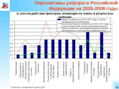* Перспективы реформ в Российской Федерации на 2005-2008 годы (с учетом дейст...