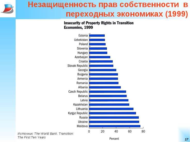 * Незащищенность прав собственности в переходных экономиках (1999) Источник: ...