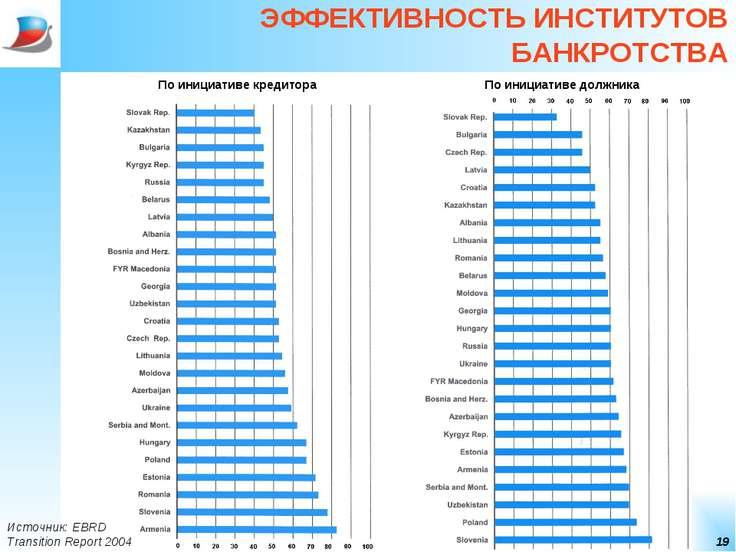 * ЭФФЕКТИВНОСТЬ ИНСТИТУТОВ БАНКРОТСТВА По инициативе кредитора По инициативе ...