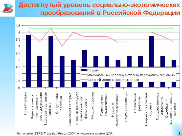 * Достигнутый уровень социально-экономических преобразований в Российской Фед...