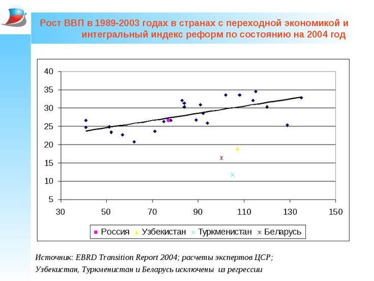 Рост ВВП в 1989-2003 годах в странах с переходной экономикой и интегральный и...
