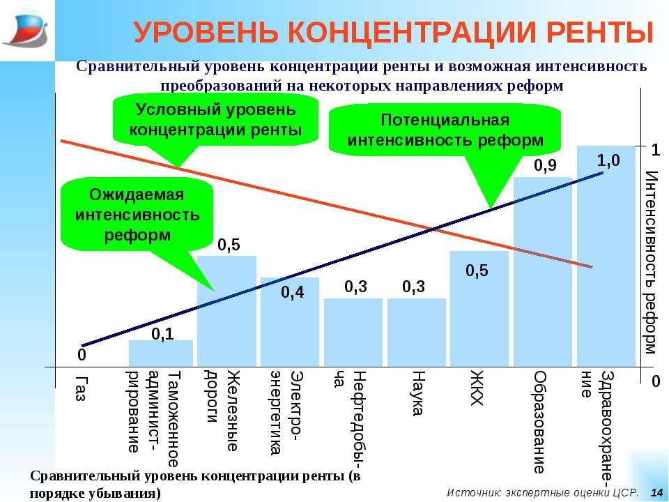 * УРОВЕНЬ КОНЦЕНТРАЦИИ РЕНТЫ Сравнительный уровень концентрации ренты и возмо...