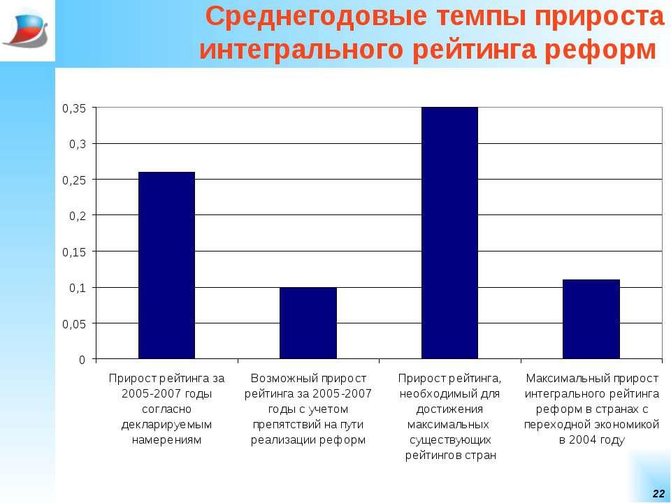 * Среднегодовые темпы прироста интегрального рейтинга реформ