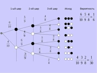 1-ый шар 2-ой шар 3-ий шар Исход Вероятность