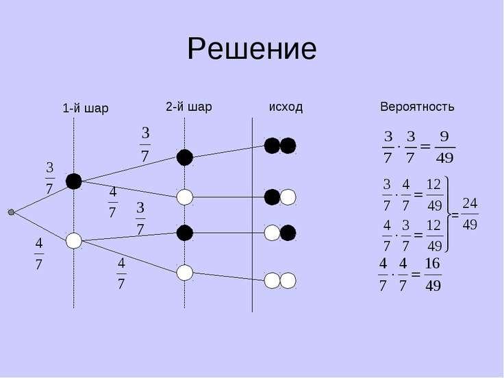 Решение 1-й шар 2-й шар исход Вероятность =