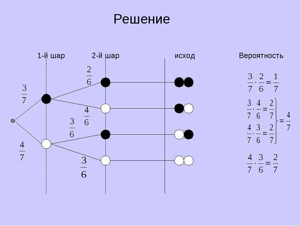 Решение 1-й шар 2-й шар исход Вероятность