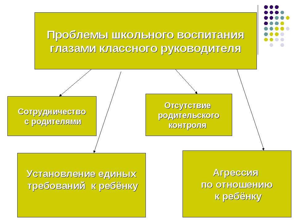 Проблемы школьного воспитания глазами классного руководителя Сотрудничество с...