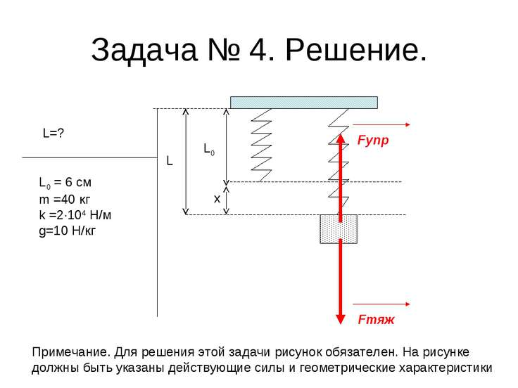 Задача № 4. Решение. L=? L0 = 6 см m =40 кг k =2·104 Н/м g=10 Н/кг L0 L x Fтя...