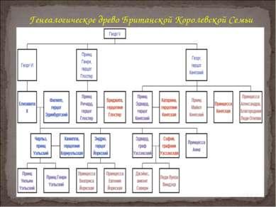 Генеалогическое древо Британской Королевской Семьи