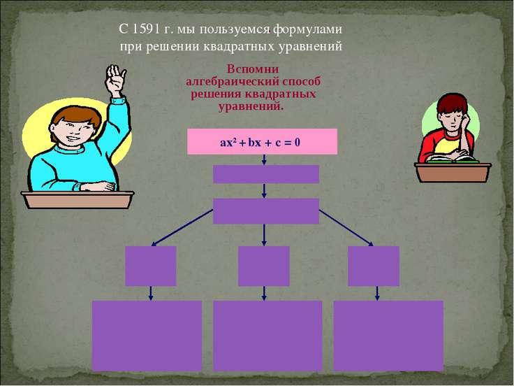 . С 1591 г. мы пользуемся формулами при решении квадратных уравнений Вспомни ...