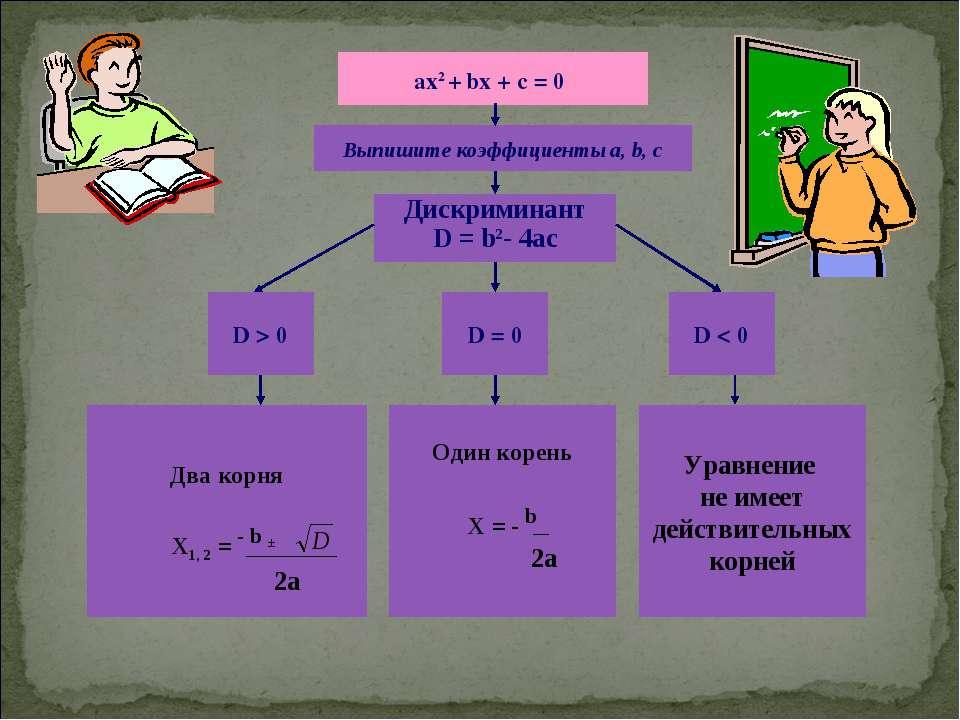 ах2 + bх + с = 0 Выпишите коэффициенты a, b, c Дискриминант D = b2- 4ac D > 0...