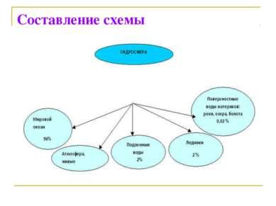Составление схемы