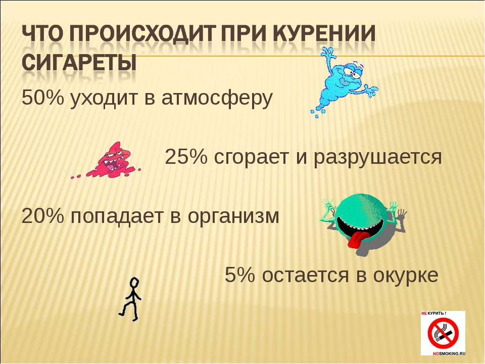 50% уходит в атмосферу 25% сгорает и разрушается 20% попадает в организм 5% о...