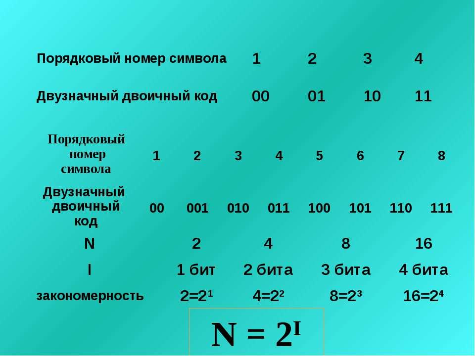 N = 2I Порядковый номер символа 1 2 3 4 Двузначный двоичный код 00 01 10 11 П...
