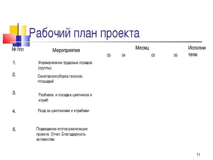 Рабочий план проекта * № п\п Мероприятия Исполнители Месяц 03 04 05 06 1. 2. ...