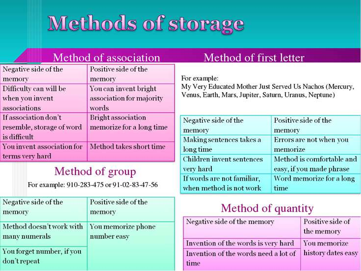 Method of association Method of first letter For example: My Very Educated Mo...