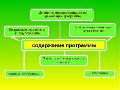 содержание программы П о я с н и т е л ь н а я з а п и с к а Методические рек...