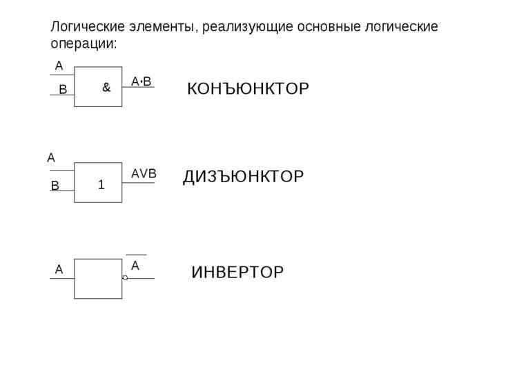 Логические элементы, реализующие основные логические операции: A B A·B A B AV...