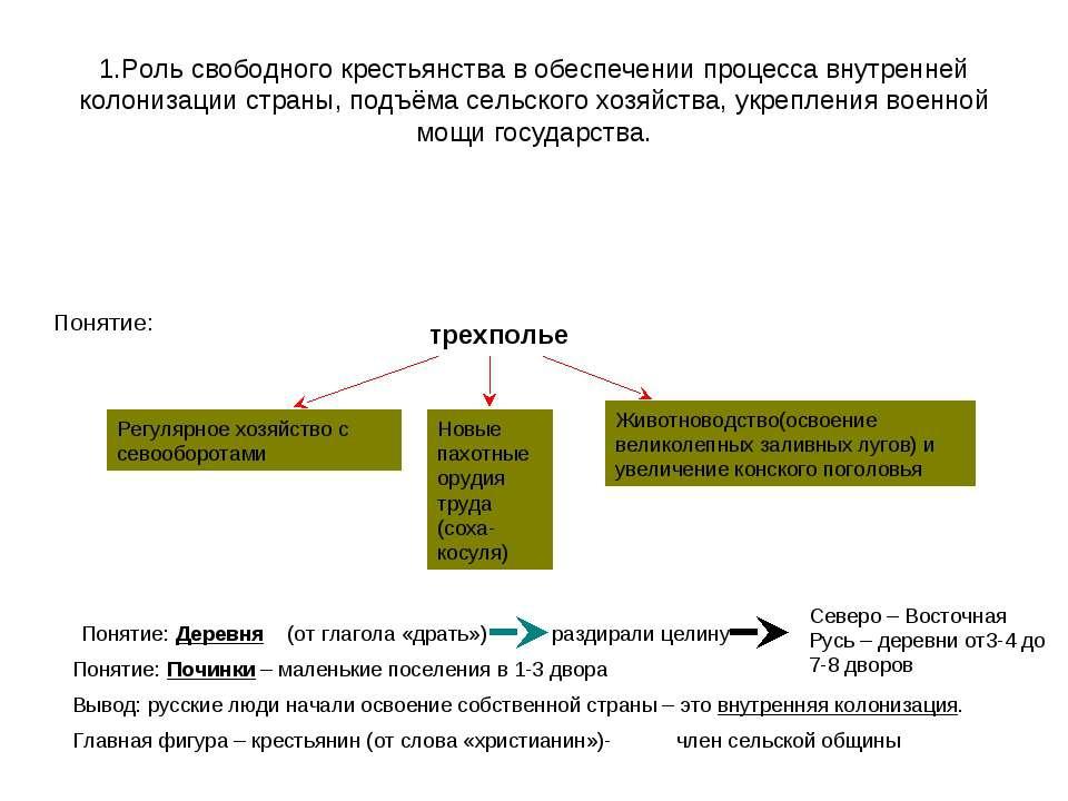 1.Роль свободного крестьянства в обеспечении процесса внутренней колонизации ...