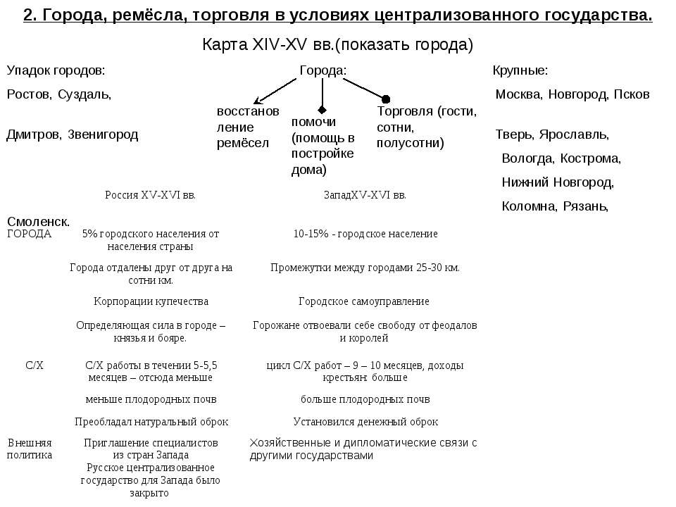 2. Города, ремёсла, торговля в условиях централизованного государства. Карта ...