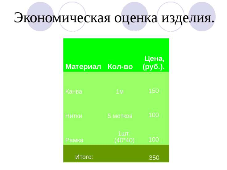 Экономическая оценка изделия. Себестоимость картины составила 350 рублей. Мат...