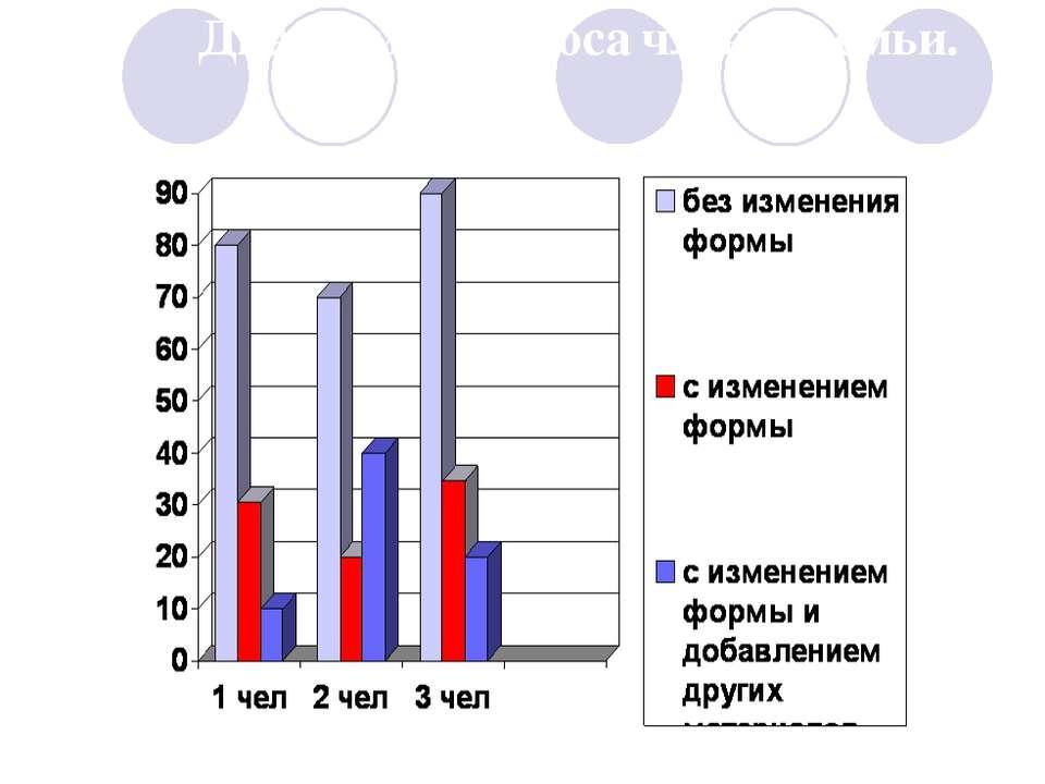 Диаграмма опроса членов семьи.