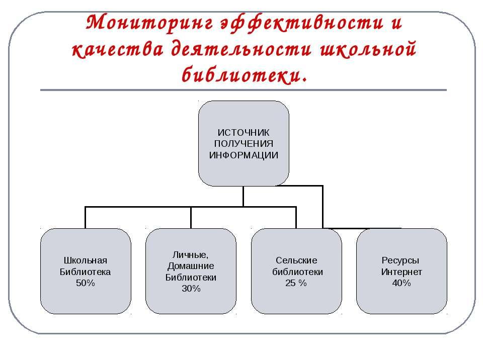 Мониторинг эффективности и качества деятельности школьной библиотеки.
