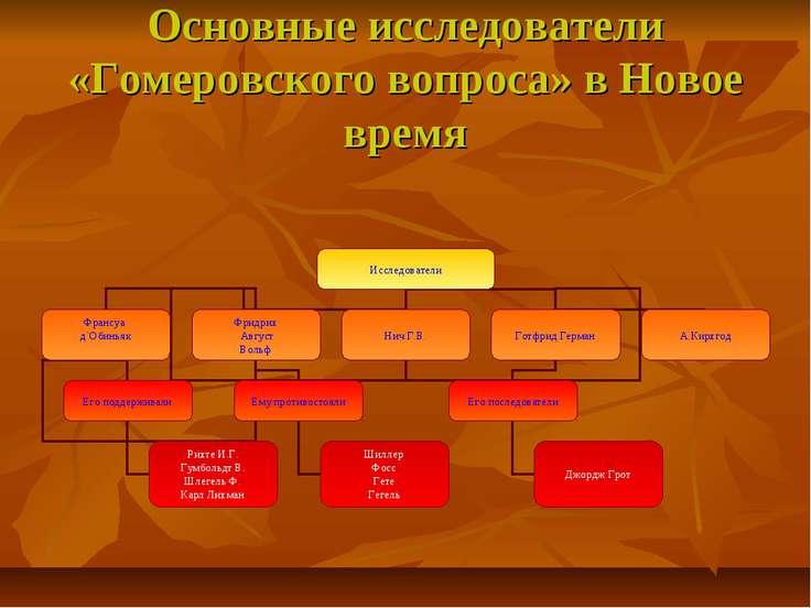 Основные исследователи «Гомеровского вопроса» в Новое время