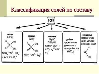 Классификация солей по составу
