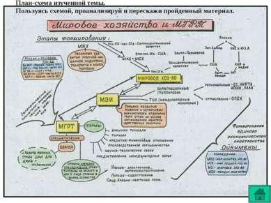 План-схема изученной темы. Пользуясь схемой, проанализируй и перескажи пройде...