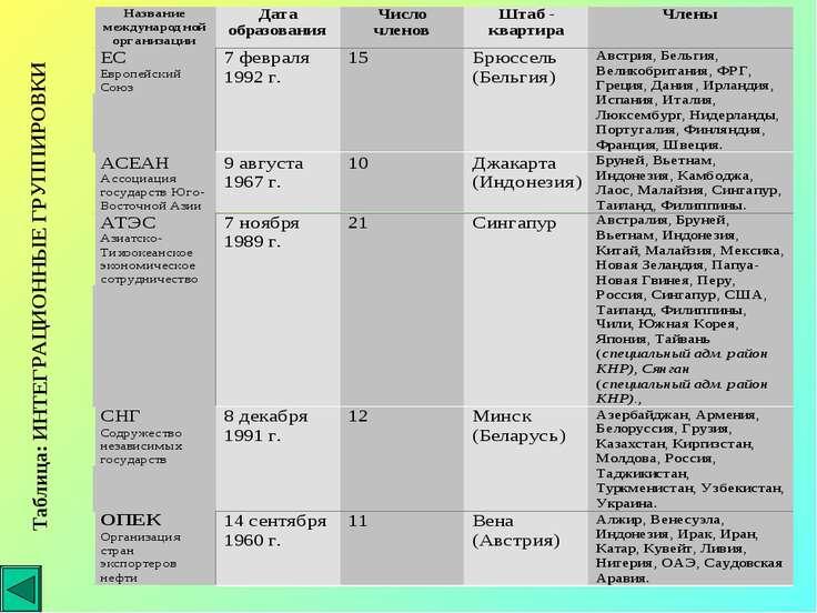 Таблица: ИНТЕГРАЦИОННЫЕ ГРУППИРОВКИ