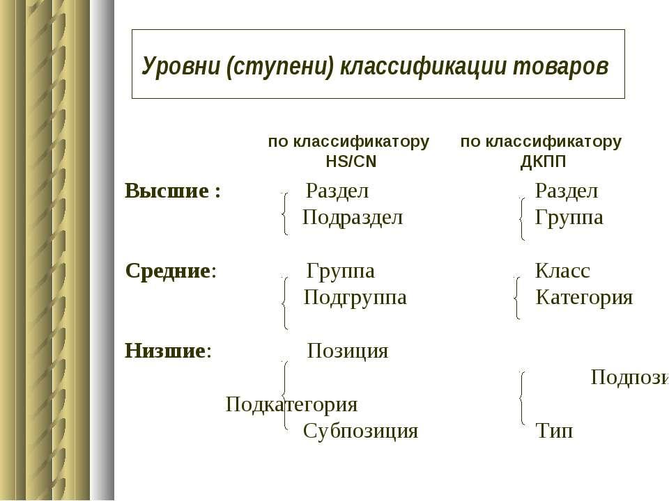 Высшие : Раздел Раздел Подраздел Группа Средние: Группа Класс Подгруппа Катег...