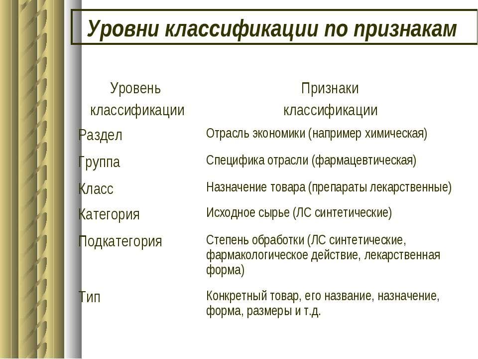 Уровни классификации по признакам Уровень классификации Признаки классификаци...