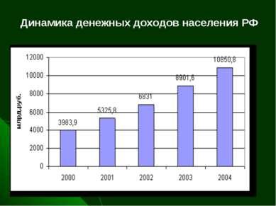 Динамика денежных доходов населения РФ