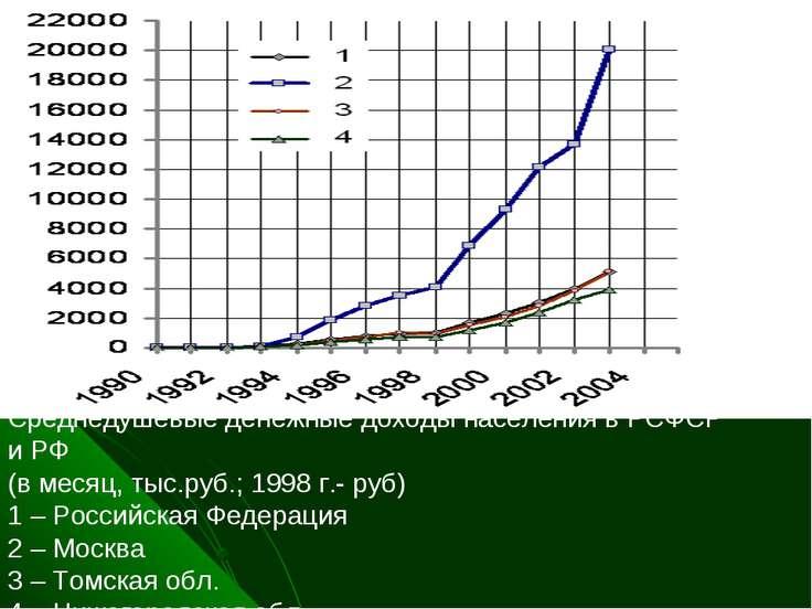 Среднедушевые денежные доходы населения в РСФСР и РФ (в месяц, тыс.руб.; 1998...