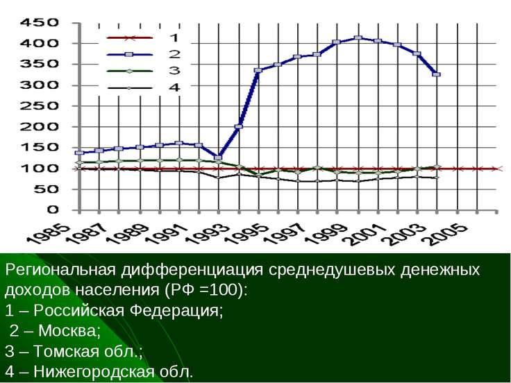 Региональная дифференциация среднедушевых денежных доходов населения (РФ =100...