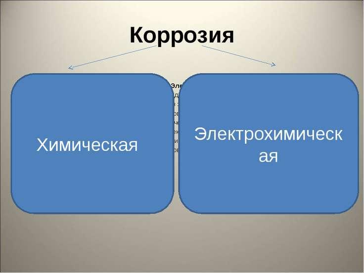 Коррозия Химическая Электрохимическая Происходит в не проводящей Происходит в...