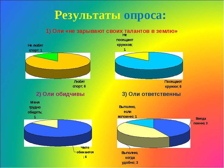 Результаты опроса: 1) Оли «не зарывают своих талантов в землю» 2) Оли обидчив...