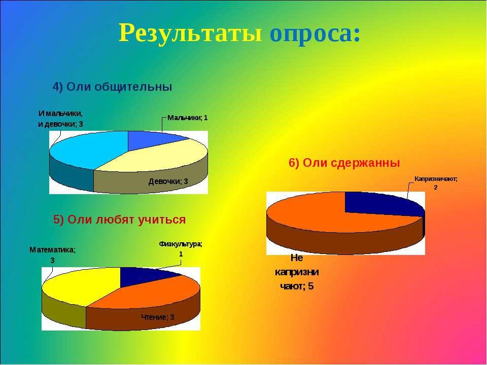 4) Оли общительны 5) Оли любят учиться 6) Оли сдержанны Результаты опроса: