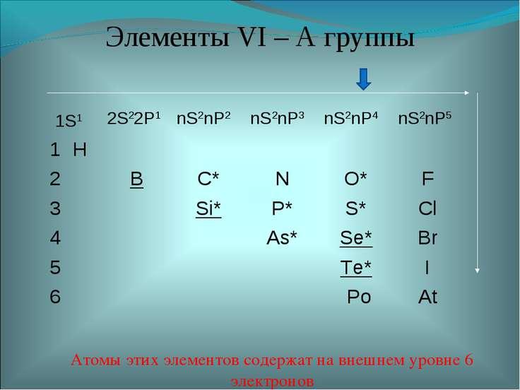 Элементы VI – А группы Атомы этих элементов содержат на внешнем уровне 6 элек...