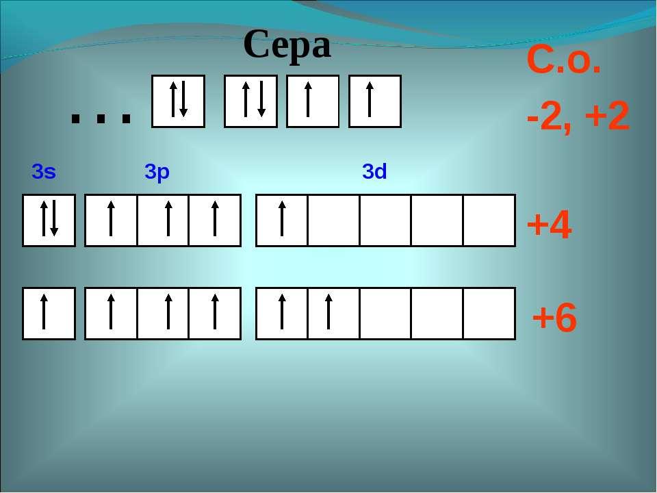 +4 +6 С.о. -2, +2 … Сера 3s 3p 3d