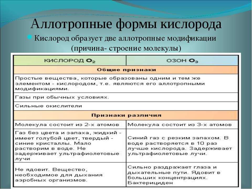 Аллотропные формы кислорода Кислород образует две аллотропные модификации (пр...