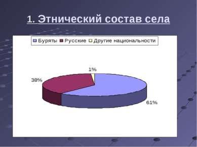 1. Этнический состав села Из них буряты - 1157 (61%), русские - 681( 38%), др...