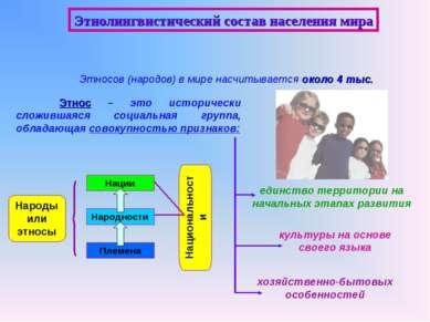 Этнолингвистический состав населения мира Этносов (народов) в мире насчитывае...