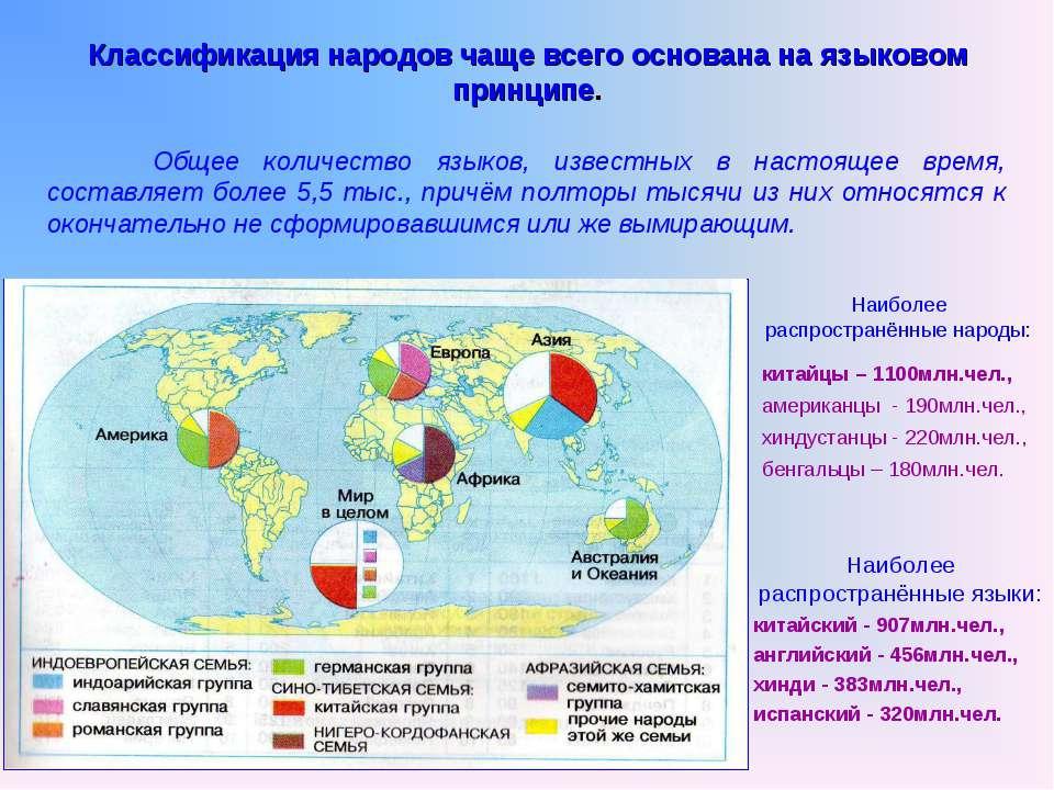 Классификация народов чаще всего основана на языковом принципе. Общее количес...