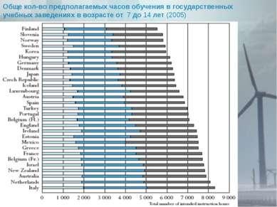 Обще кол-во предполагаемых часов обучения в государственных учебных заведения...