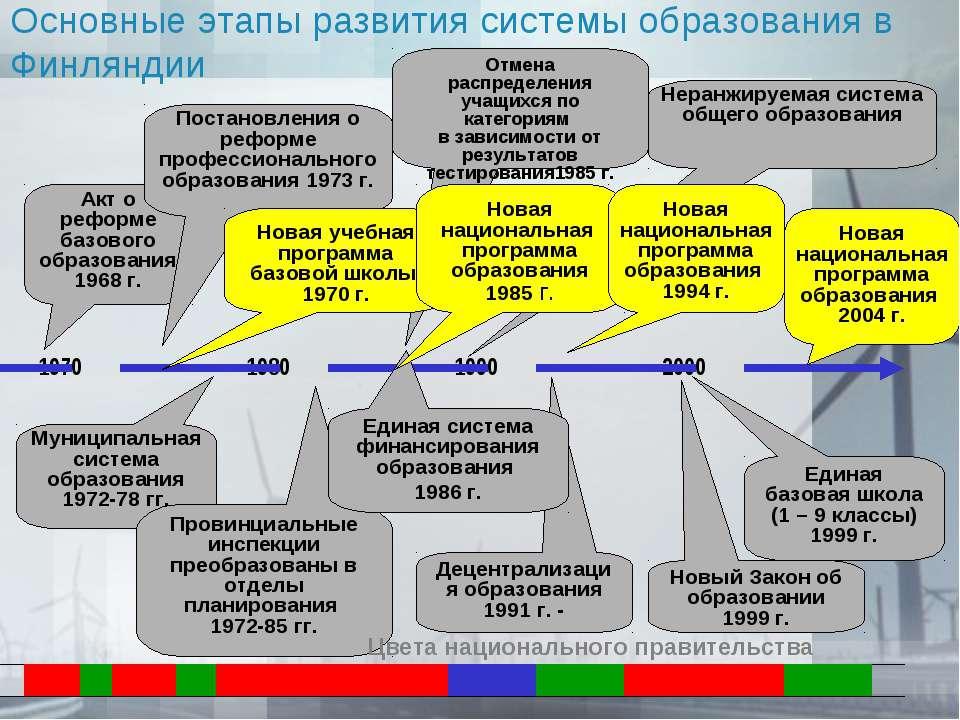 Децентрализация образования 1991 г. - Неранжируемая система общего образовани...