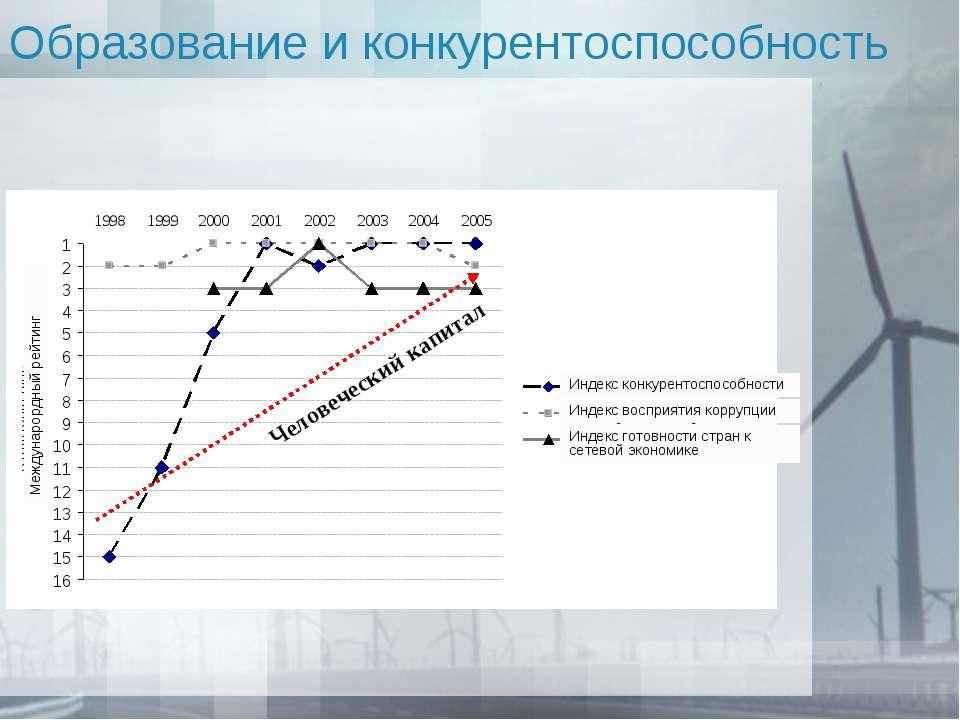 Образование и конкурентоспособность Человеческий капитал Междунарордный рейтинг